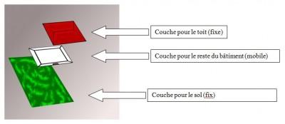 Exemple des 3 couches d'affichages sur une maison