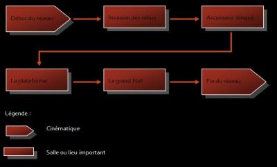 Plan de séquence de la map