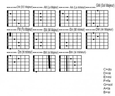 Comment apprendre a jouer dla guitare - Apprendre la guitare seul mi guitar ...