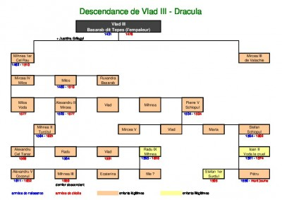 Descendance de Vlad III