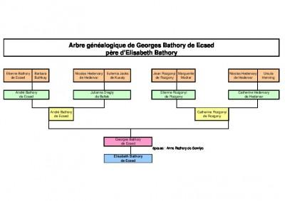Arbre généalogique de Erzebeth Bathory