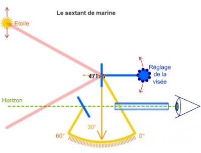 utilisation sextant