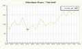 Stats du blog les derniers jours